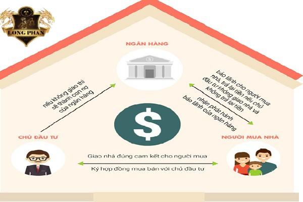 Điều kiện ngân hàng bảo lãnh dự án